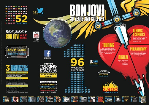 INFOGRAPHICS - BON JOVI IN NUMBERS